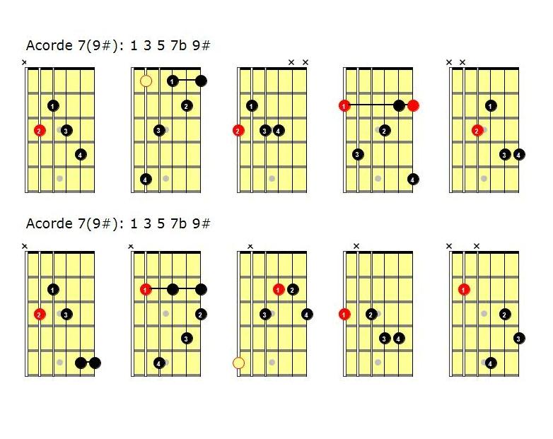 Acordes de guitarra pdf: acordes jazz tensiones