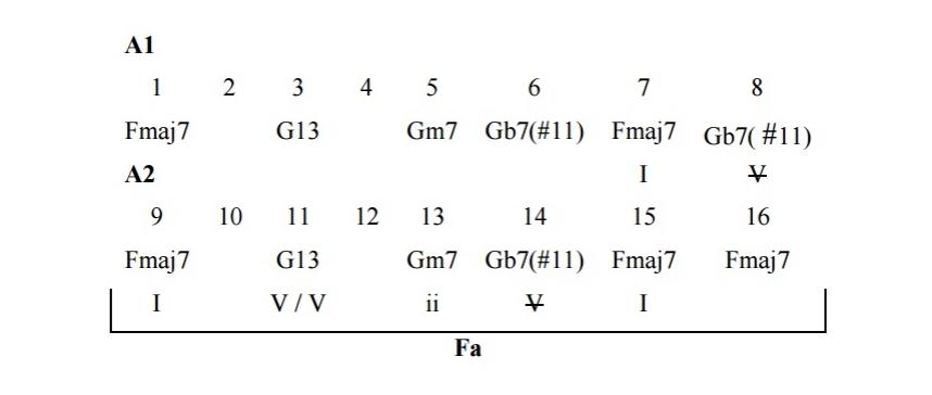 Análisis armónico Garota de Ipanema