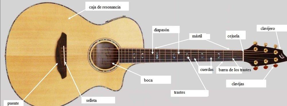 Curso básico de guitarra: Anatomía de la guitarra — Clases de ...