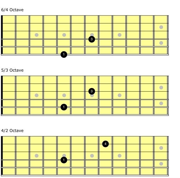 Cómo tocar octavas con la guitarra