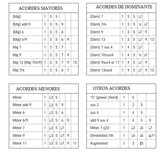 Fórmula de los acordes