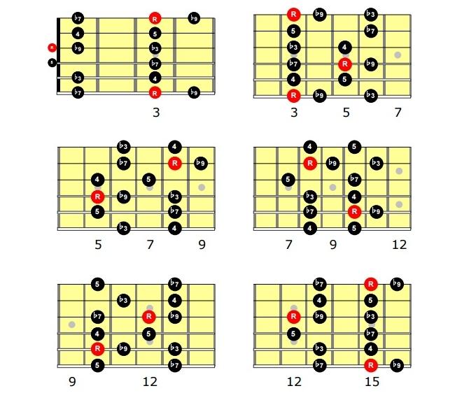 Cursos de guitarra. El insondable enigma de las escalas. - Página 19 ?format=750w
