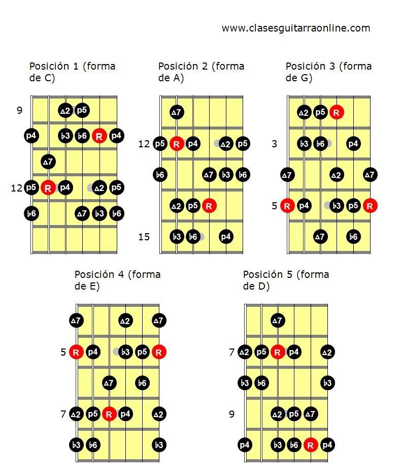 Escala menor armónica guitarra PDF