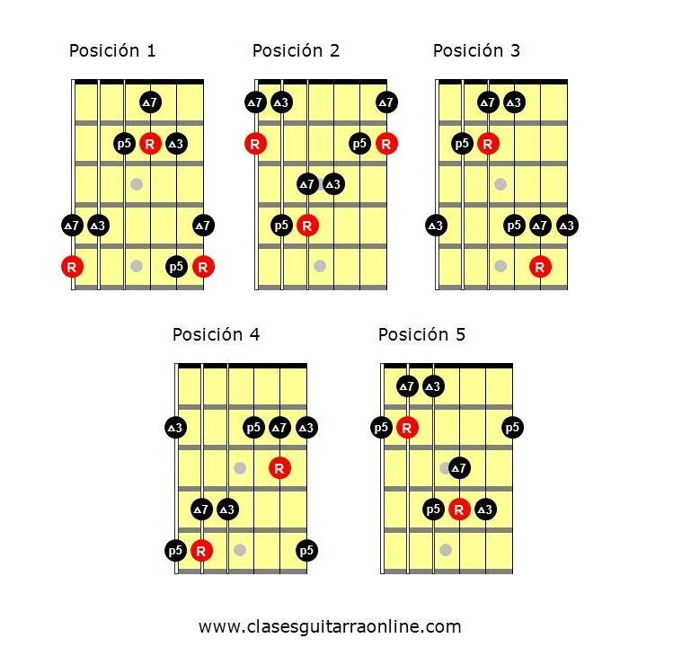 Arpegios guitarra. arpegio Maj7