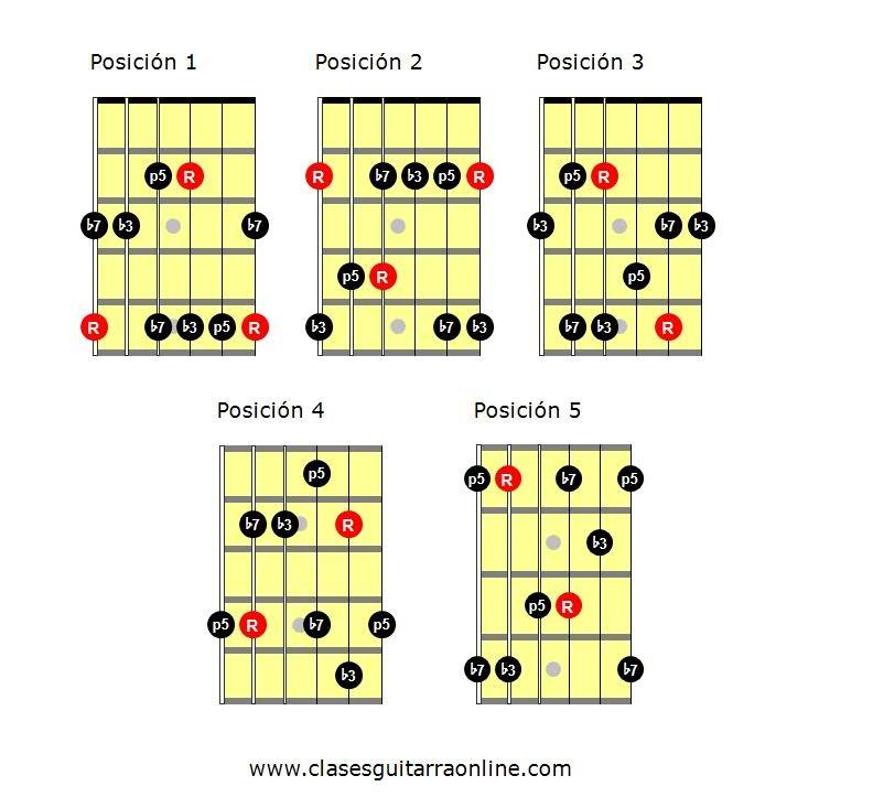 Arpegios guitarra pdf: arpegio m7