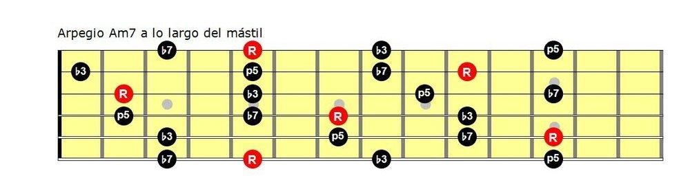 Arpegios de guitarra pdf: arpegio m7