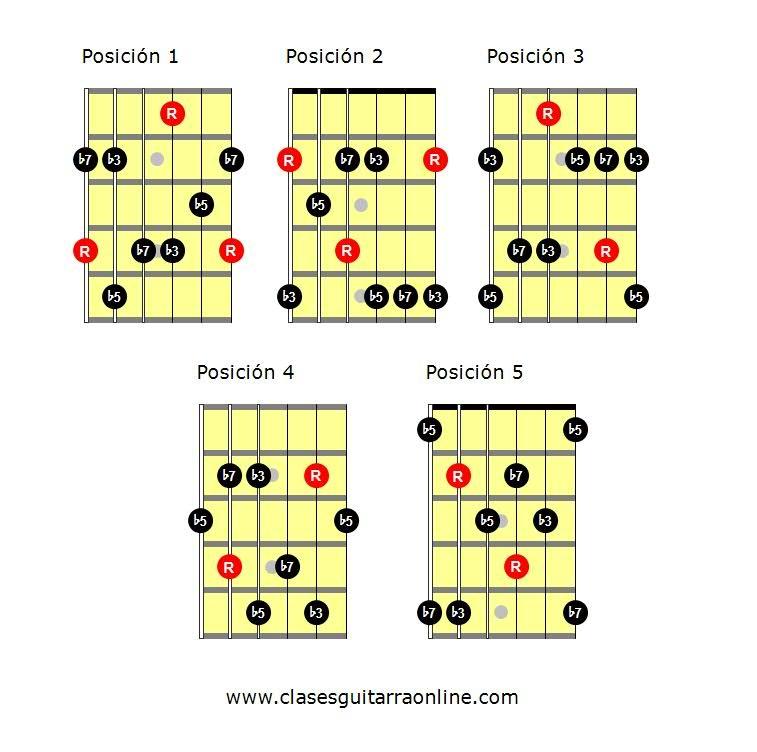 Arpegios de guitarra pdf: arpegio m7b5