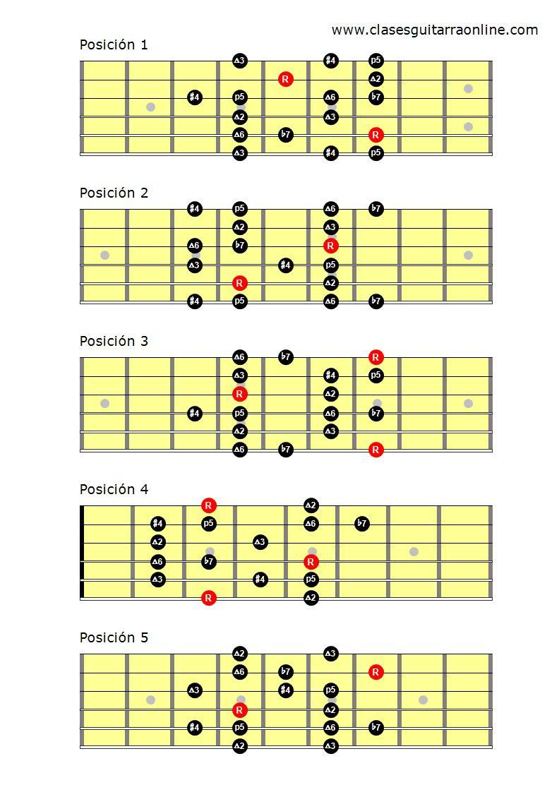Escala lidia b7 guitarra