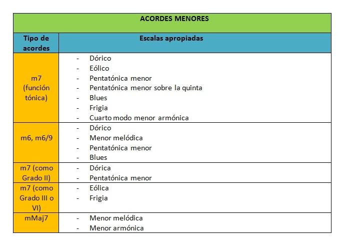ESCALA ACORDE 3.jpg