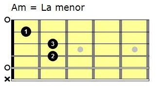 Acordes de guitarra. Acorde de La menor