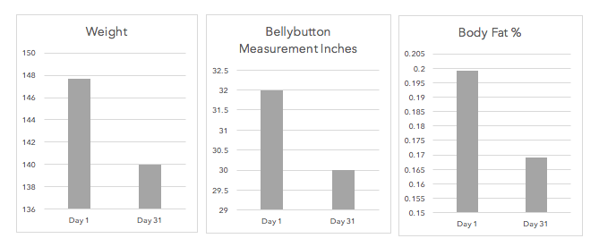 Weight: -7.7 lbs         Bellybutton Measurement: -2 inches         Body Fat%: - 3%