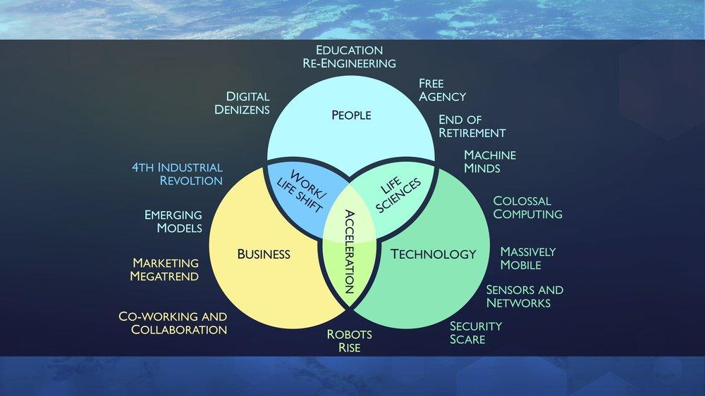 Craig Rispin's Venn Diagram.jpg