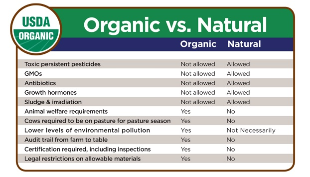 Organic vs Natural as defined by the USDA