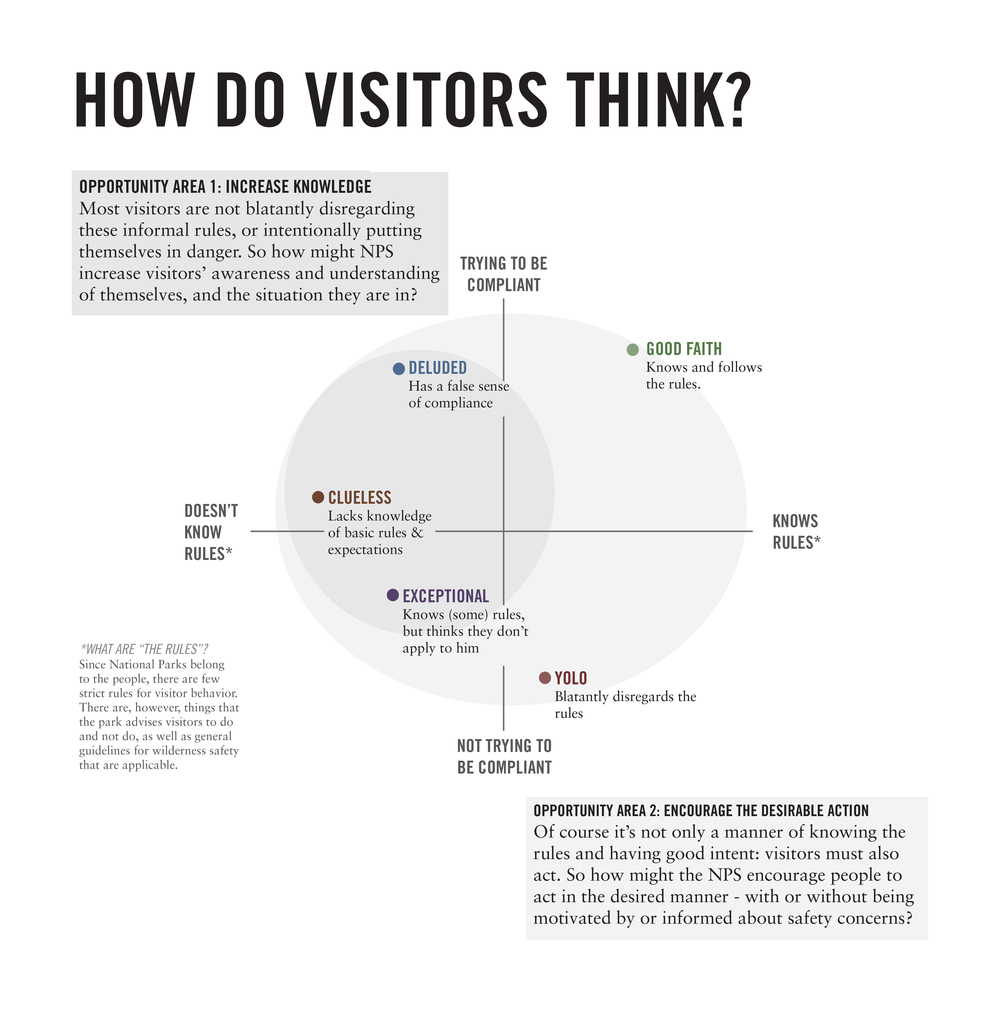 I found that contrary to popular opinion, YOLO visitors - those intentionally taking on risk, were actually a small subset of at-risk visitors. Most either didn't know they weren't acting in accordance with best practices, or thought that they were special and therefore not at risk.