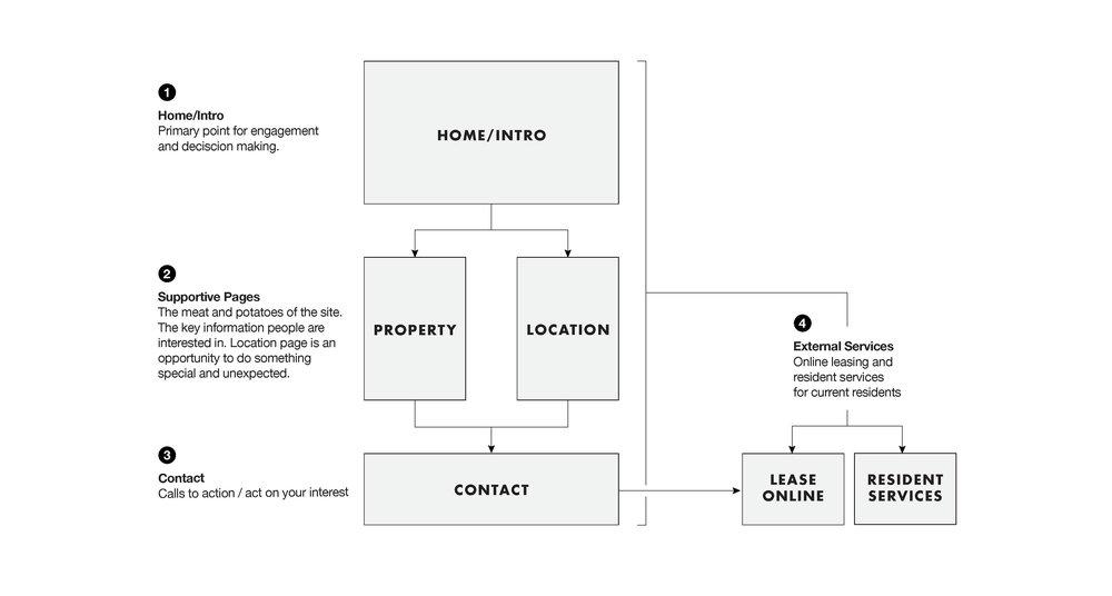 PlaoVerdeSiteArchitecture2.jpg