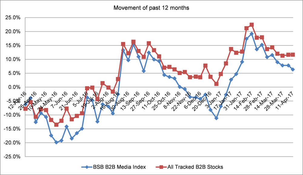 Figure 2: BSG B2B Media Index vs. All Tracked B2B Stocks (price movement since January 2017)