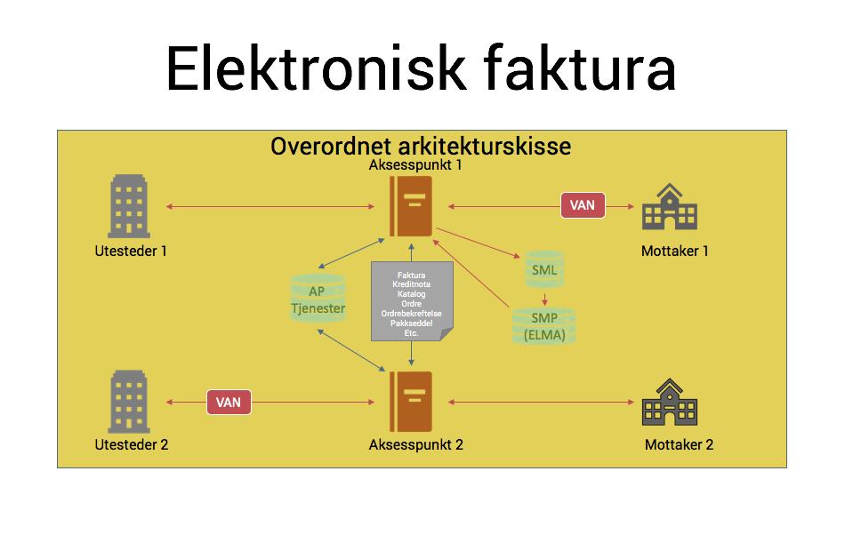 skisse av elektronisk fakturaflow behandling