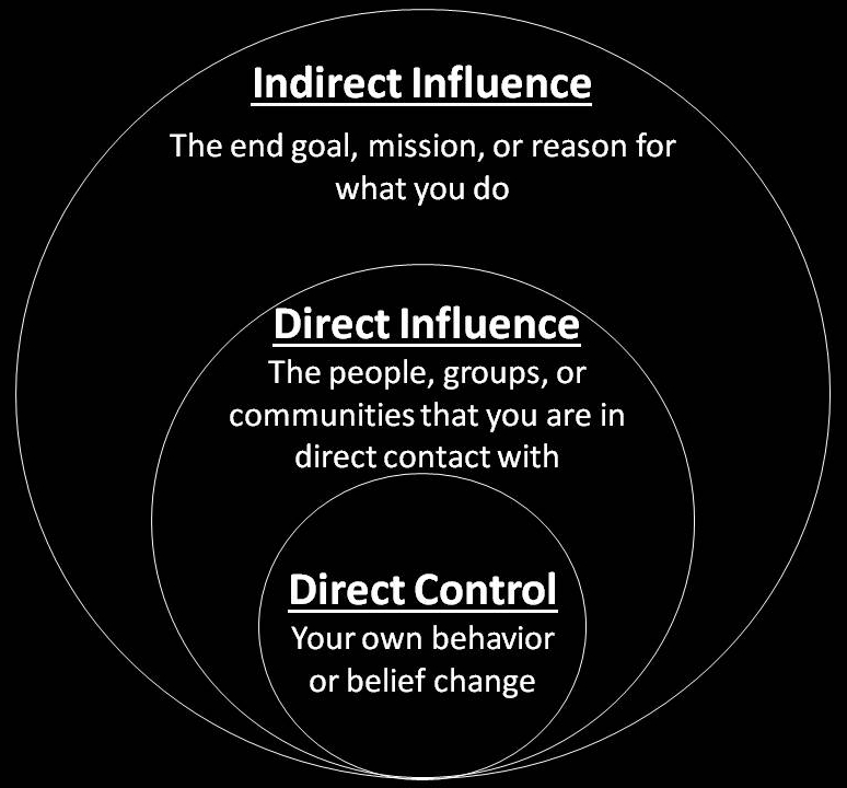 Spheres of Influence. We can only control what we do and think.