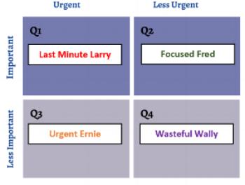 time management matrix persona.PNG