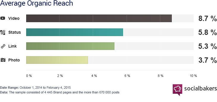 Reach by media type on facebook shows video are much more viewed !
