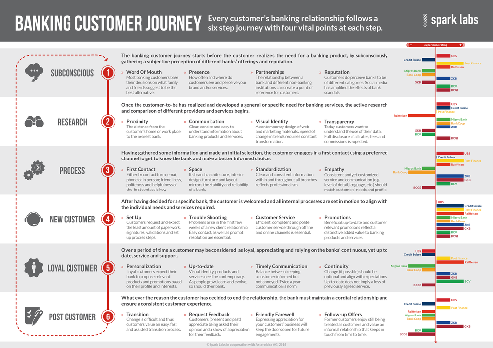 BankingCustomerJourney_Final22.png