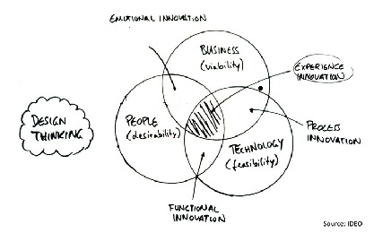 Design thinking model from IDEO.