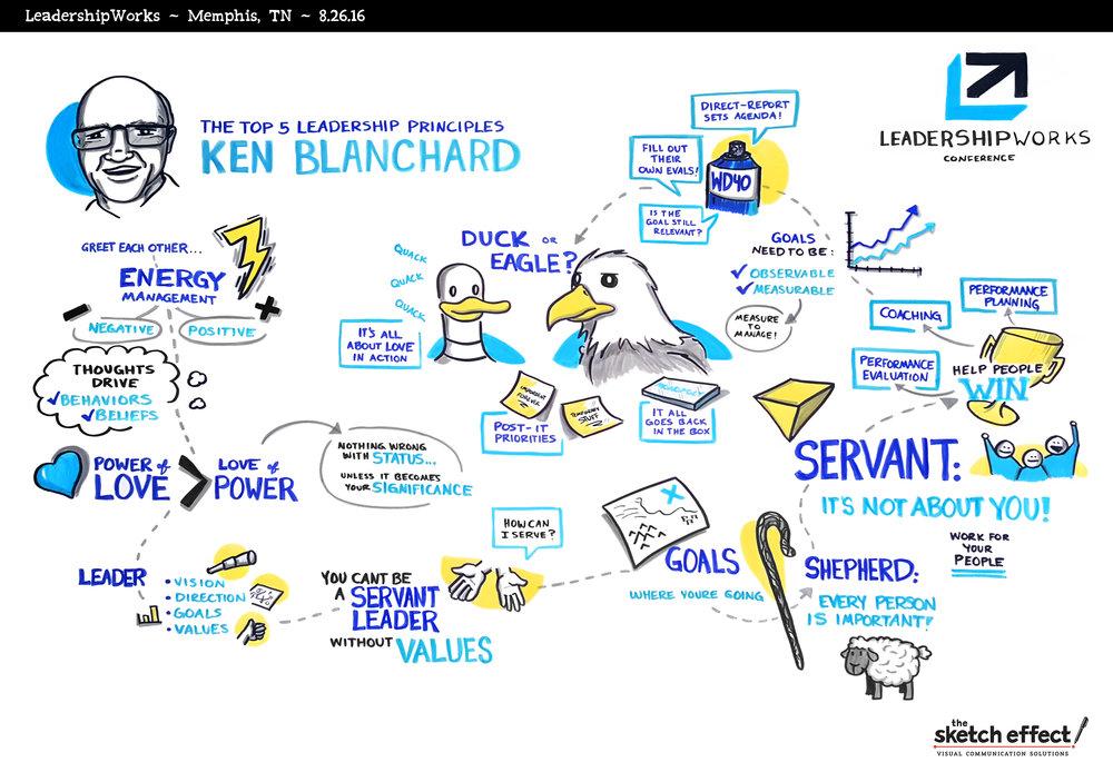 Sketch Notes - Ken Blanchard 1.jpg