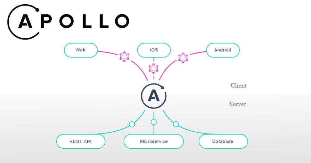 Apollo GraphQL