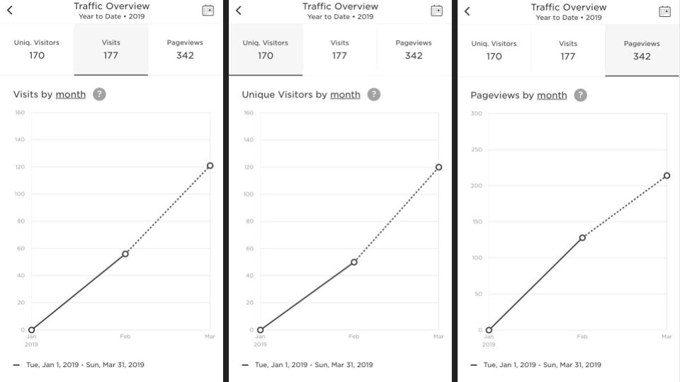 Dahlia Gardens Key Metrics March Screenshot.png