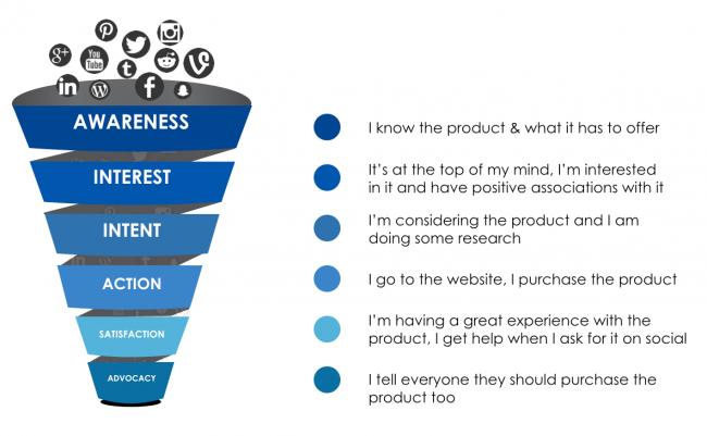 3 Steps To Building A Successful Social Media Strategy Sparkloft Media