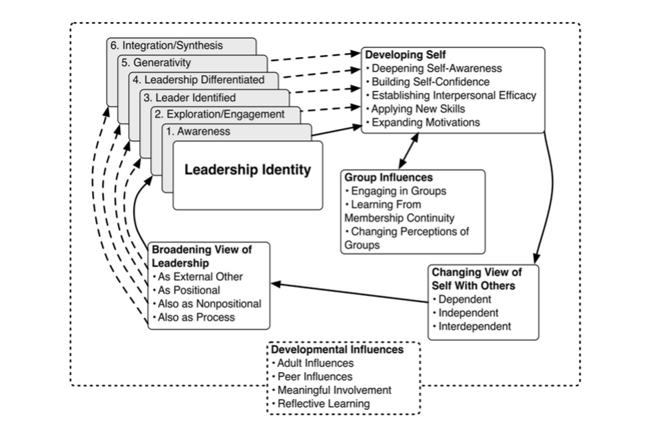 Figure B: Grounded View of Leadership Identity Development Source:  Leadership Identity Development: Challenges in Applying a Developmental Model http://aole.memberlodge.org/Resources/Documents/jole/2009_summer/JOLE%208_1_Komives_Longerbeam_Mainella_Osteen_Owen_Wagner_2009.pdf