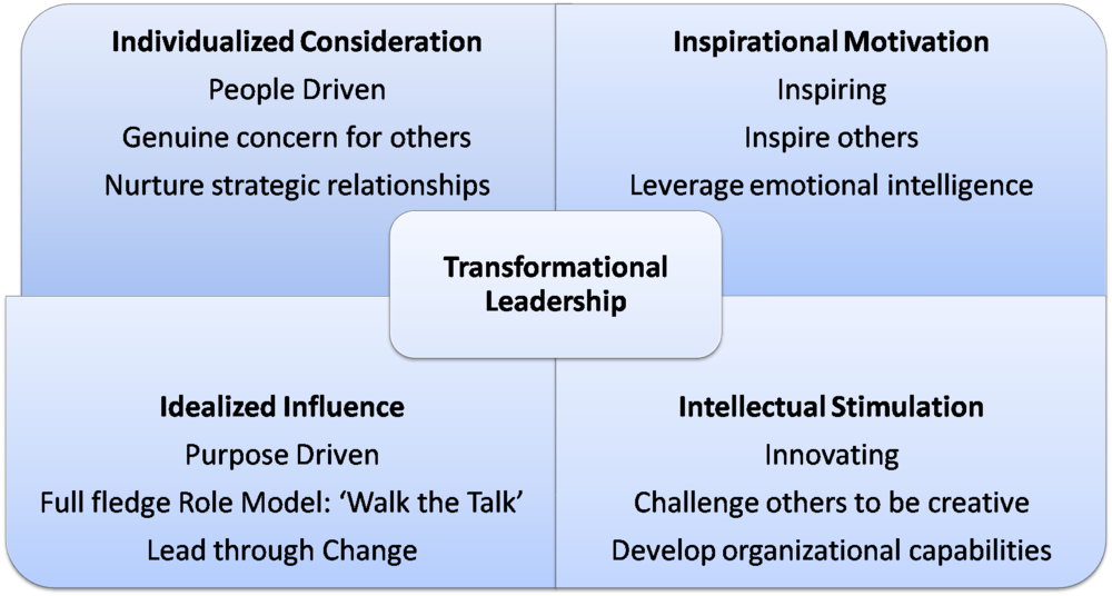 Source:  (Bass) Definition and description of  the character, conduct and capabilities of Transformational Leadership