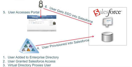Salesforce-Provisioning