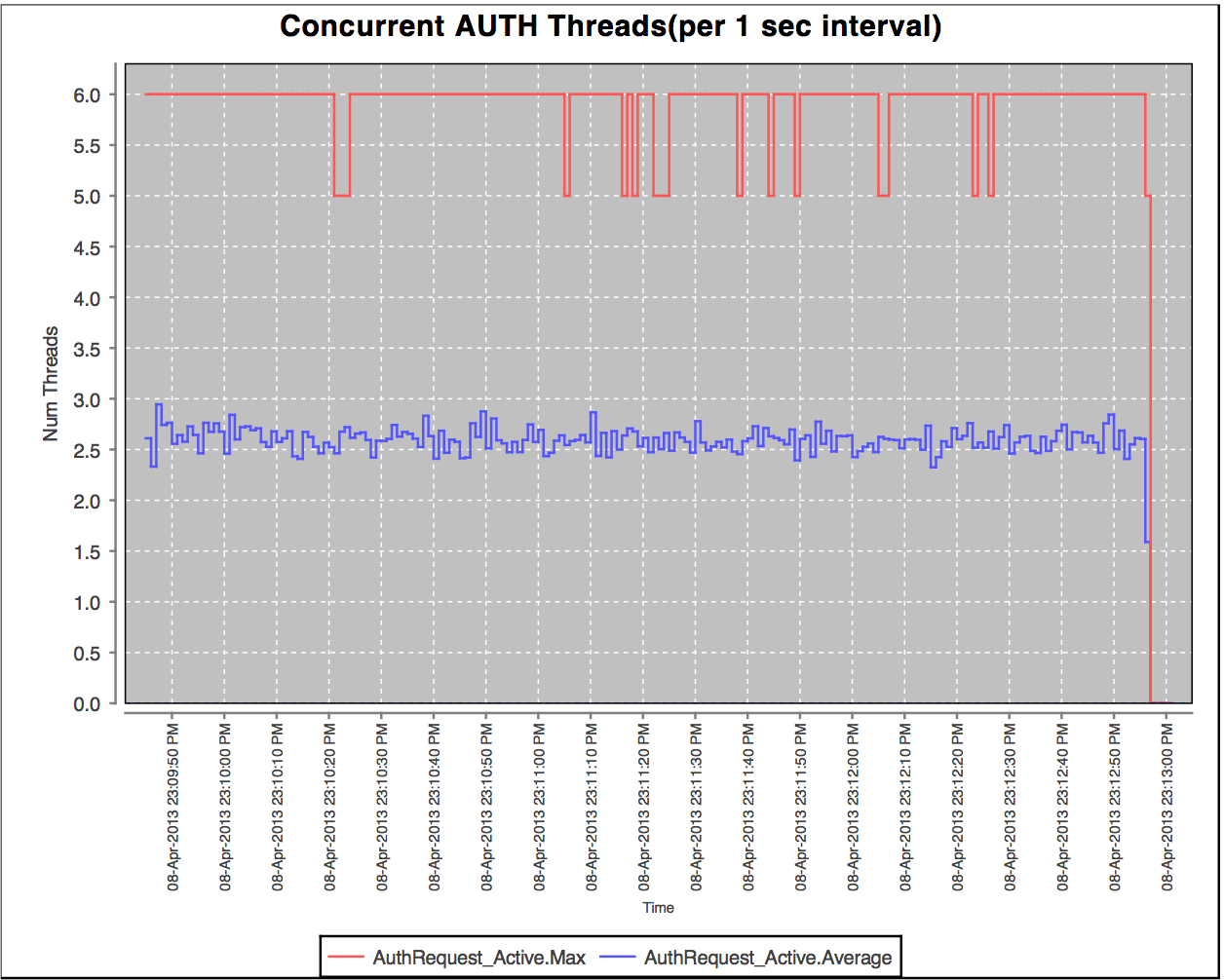 concurrent_threads_auth