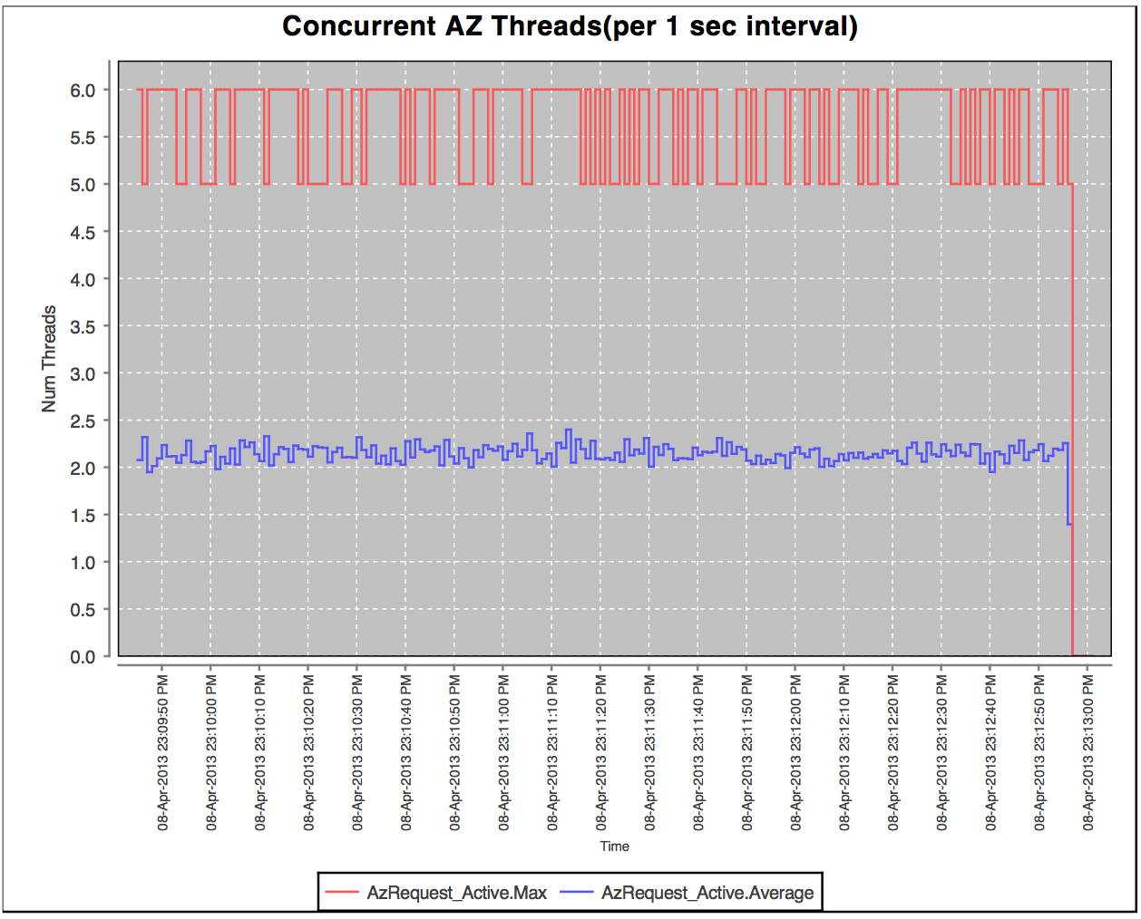 concurrent_threads_az