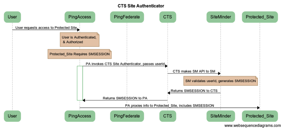 PingAccess CTS Site Authenticator
