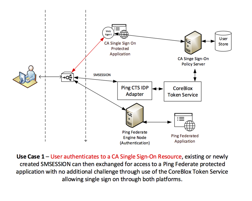Bridging the gap between ca single sign on and pingfederate coreblox the exchange of tokens facilitates a bi directional flow of trust between both vendors meaning that if a user has already authenticated with one service pooptronica