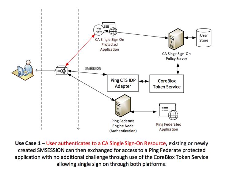Bridging The Gap Between Ca Single Sign On And Pingfederate Coreblox