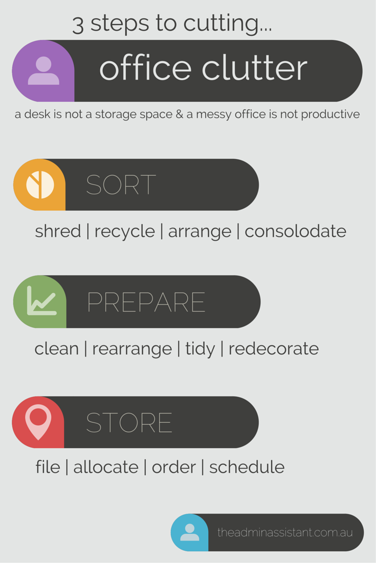 [Infographic] 3 Steps To Cutting Office Clutter. clean, clutter, declutter, desk, filing, home office, mess, organise, paperwork, productivity, revenue, storage