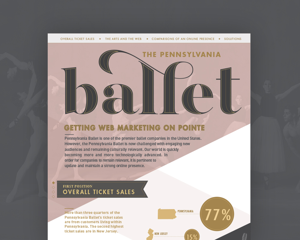 Pennsylvania Ballet - \ Infographic