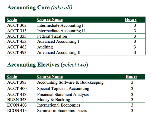 Accounting Concentration Course Grid