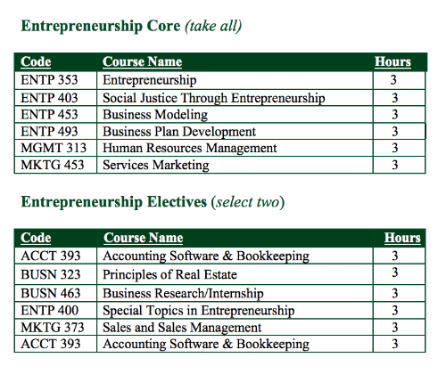 Entrepreneurship Concentration Courses.png