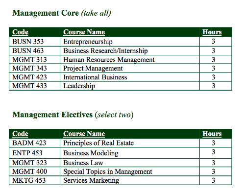 Management Concentration Courses.png