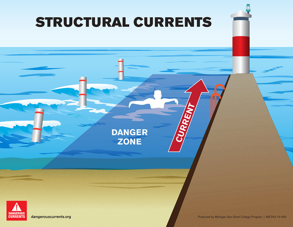 Steer clear of the pier. - Structural currents take nearly as many lives as classic rip currents.