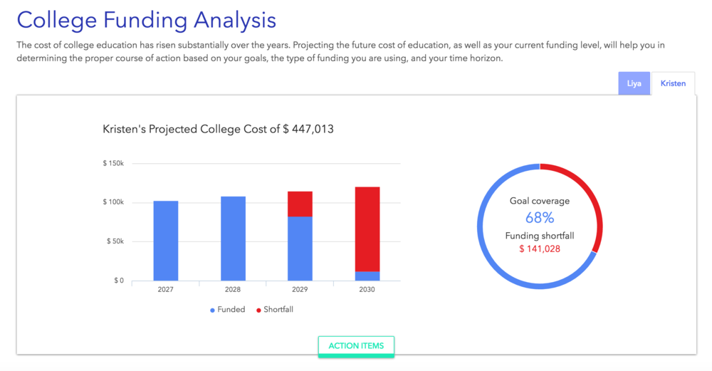 Disclaimer: This is a fictional example of a customized college funding projection shown within our system and is for information purposes only, this is certainly not a recommendation of any kind. Recommendations will be specific to the differing time horizons, needs, goals, concerns and risk tolerances/risk capacities and individual circumstances of each client.