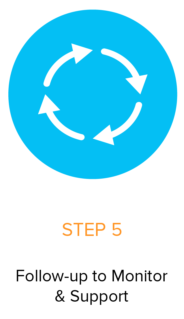 Well Works - Functional Medicine - Step 5 Follow-up to monitor and support