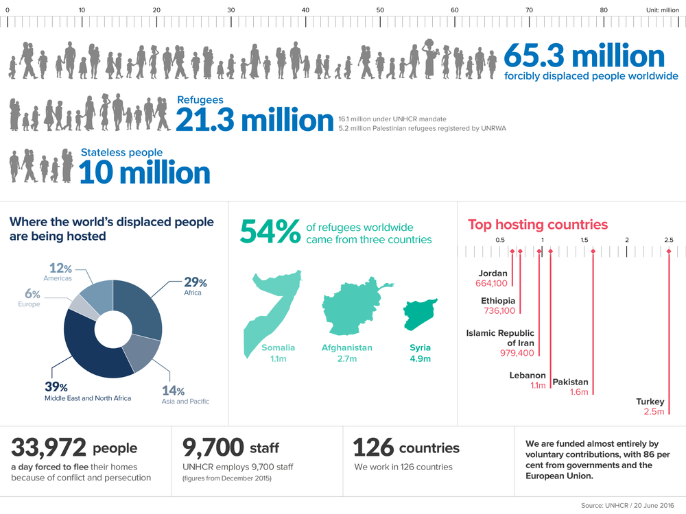 Charts and data from the  United Nations Refugee Agency