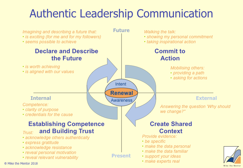 Authentic_Leadership_Communication.jpeg.001.jpeg