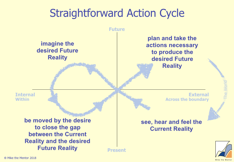 Straightforward_Action_Cycle.jpeg
