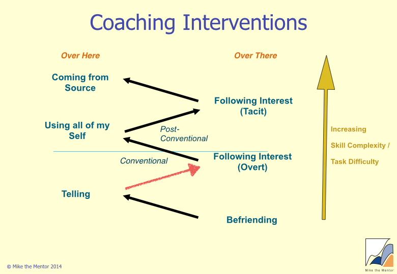 The 6 Levels of Coaching